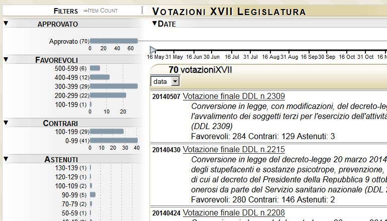 Votazioni XVII Legislatura